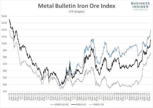 Iron Ore Bear Market - fig 1