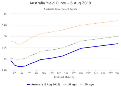 australia-yield-curve-6-aug-2019