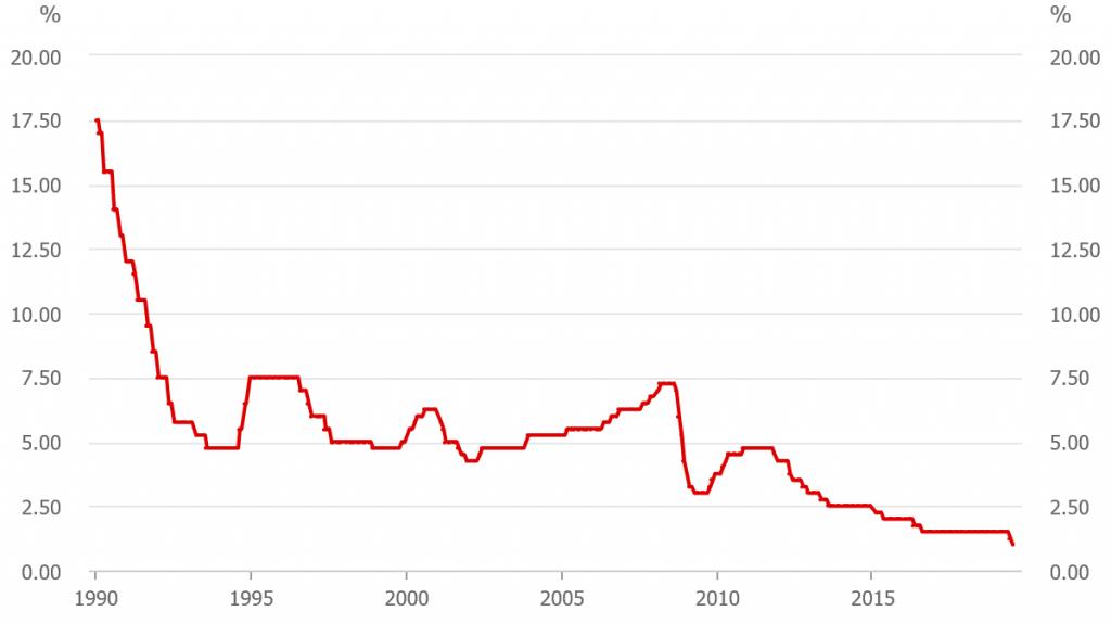 bank-graph-1-1024x575