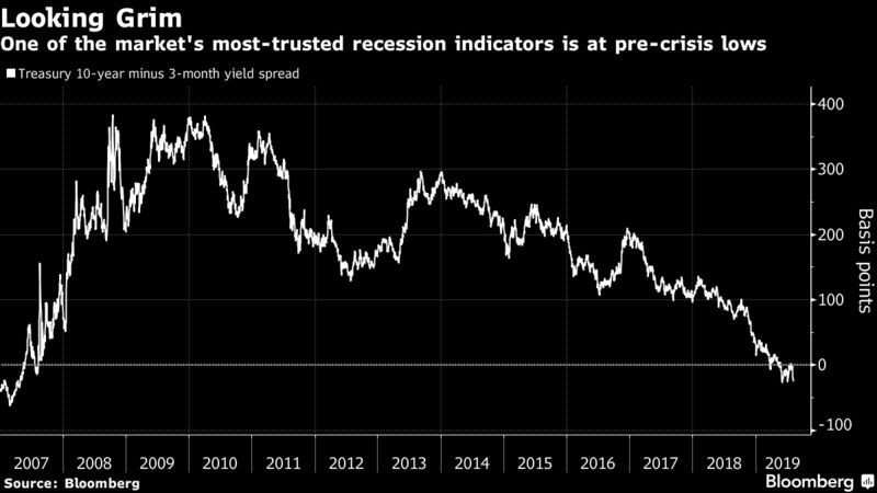 inverted-yield-curve-recession-indicator