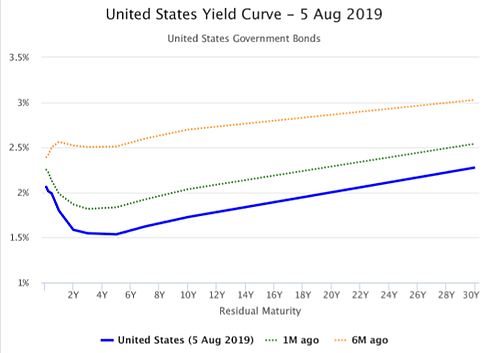 united-states-yield-curve-5-aug-2019