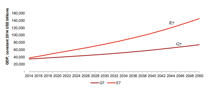 E7 projected to be double the size of the G7 by 2050