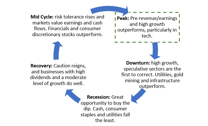 Which industries outperform depends on our position in the economic cycle