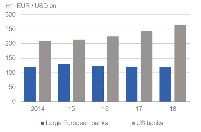 changes-in-net-interest-income-of-european-and-us-banks