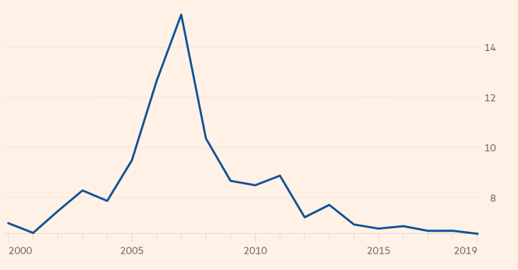 chinese labour productivity growth