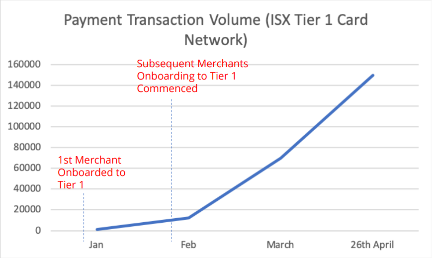 iSignthis monthly transaction growth outpaces the stellar share price rise
